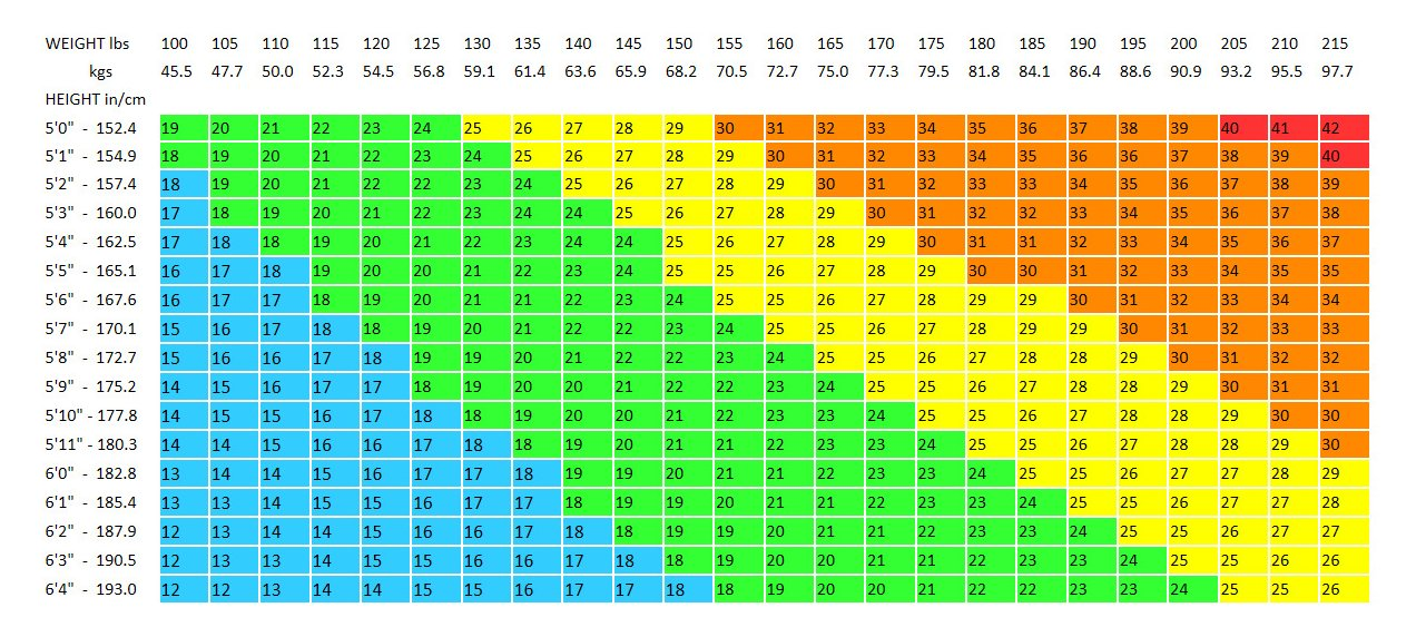 In Pounds Or Kilograms At Along The Top Find Your Height Left BMI Is Where They Intersect This Chart Does Not Apply Athletes