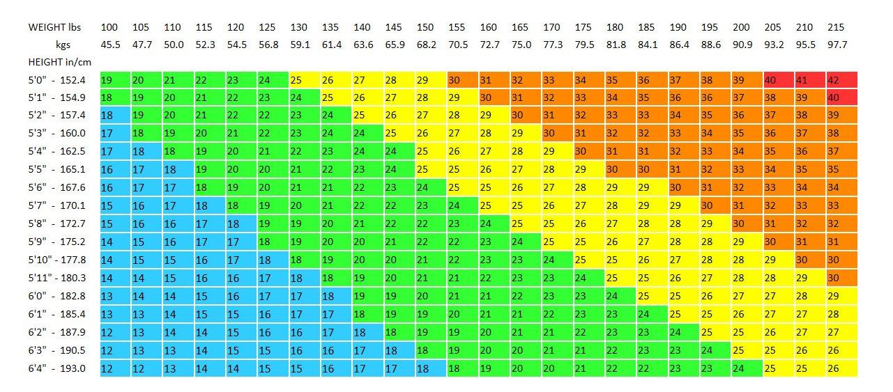 Bmu Chart  Chart
